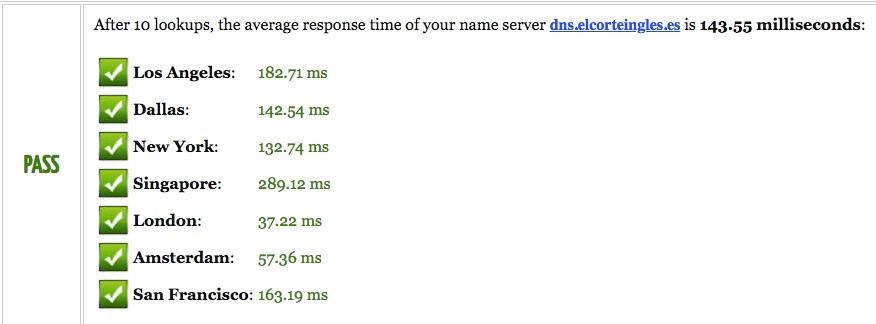 DNS Competencia